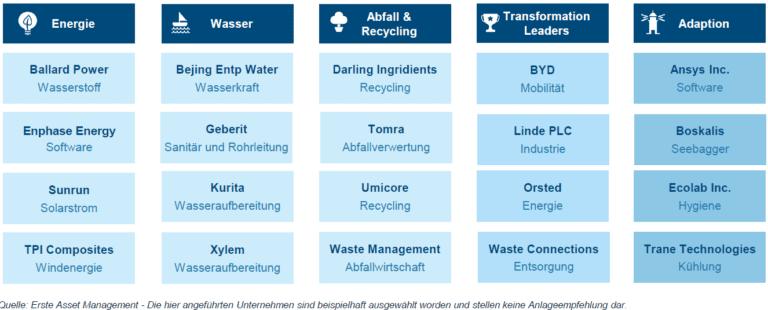 Nachhaltige Unternehmen im Portfolio des ERSTE GREEN INVEST Fonds der ERSTE Bank Österreich